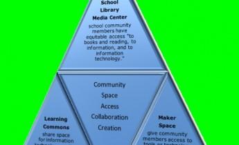 Learning Commons, Makerspace Venn