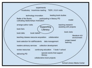 Circle Map Literacy (2)