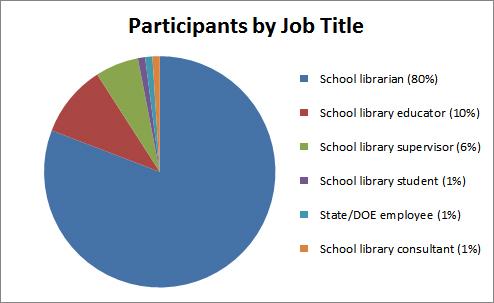 job title_pie chart