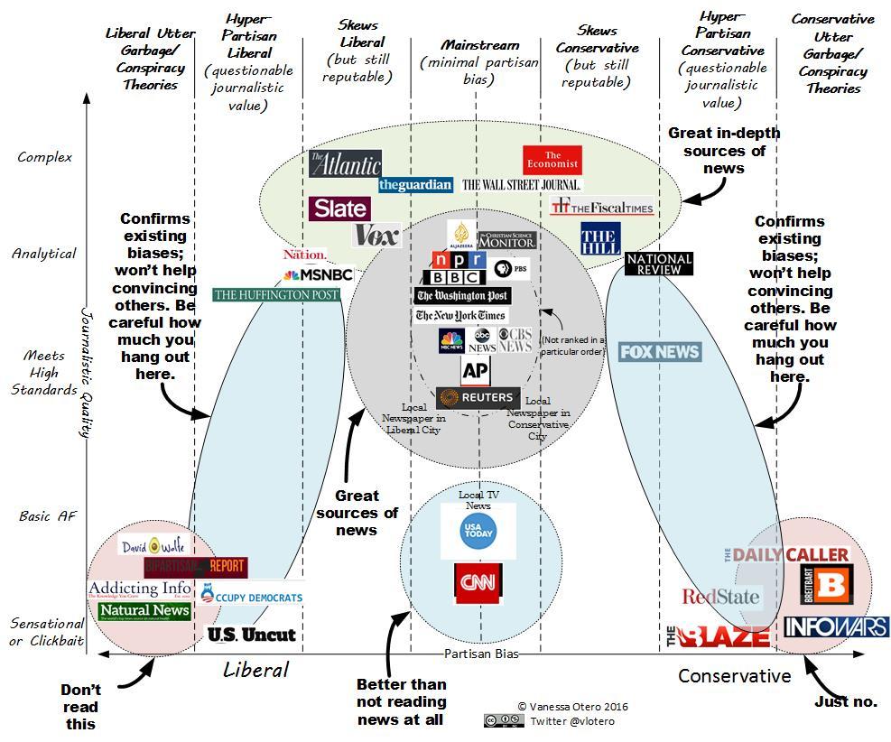 News Bias Chart By Vanessa Otero