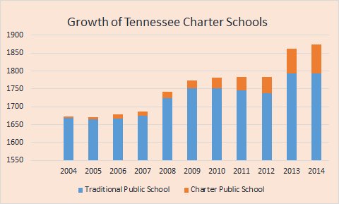 Tennessee Charter Schools