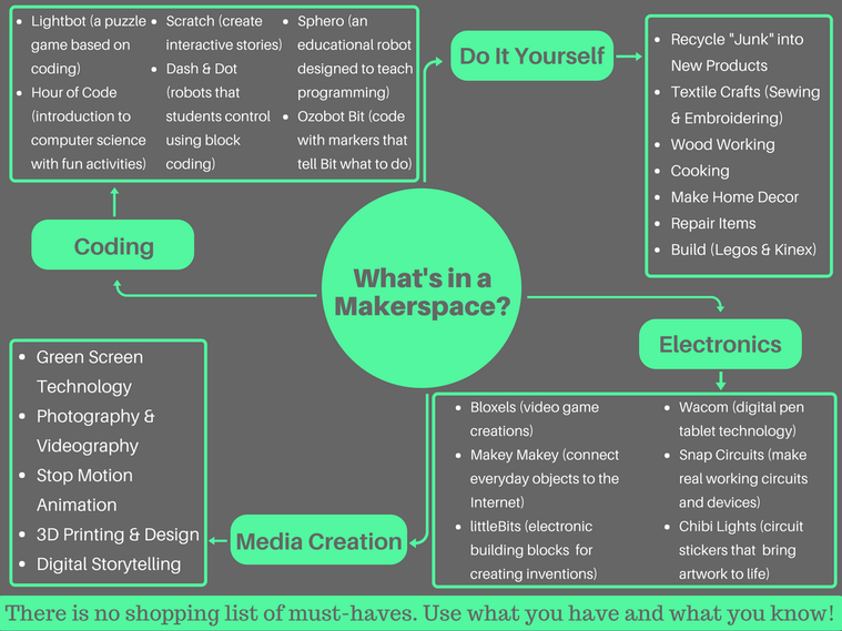 Makerspaces/Learning Commons Archives |