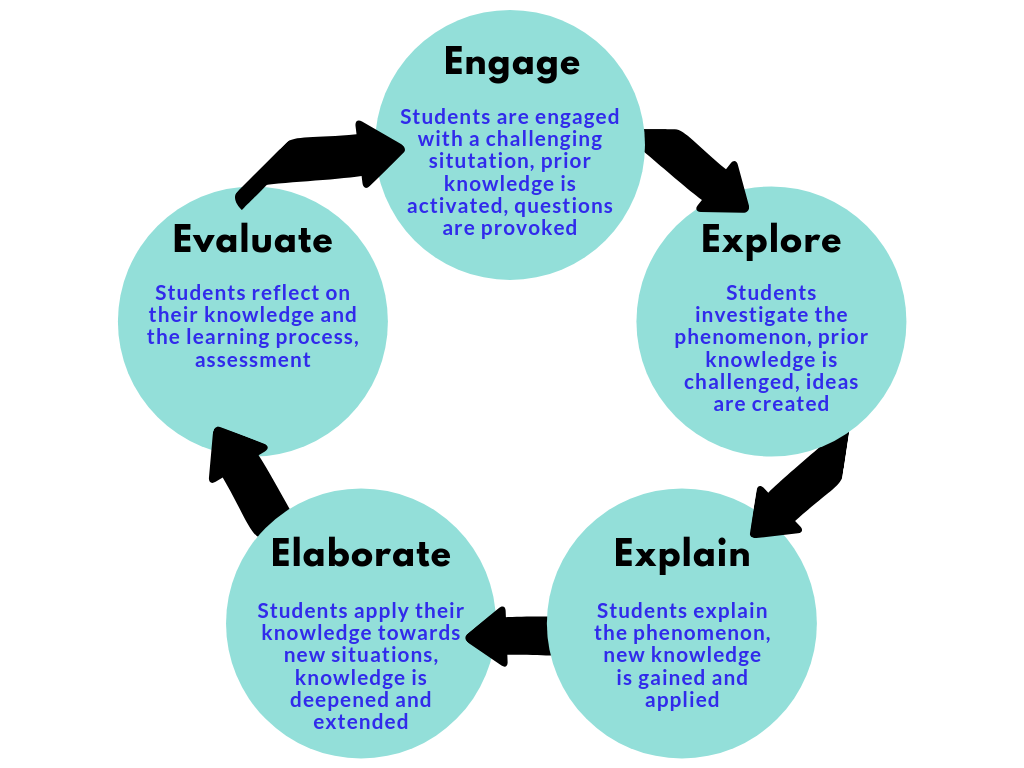 The 5 E S Of Inquiry Based Learning Knowledge Quest