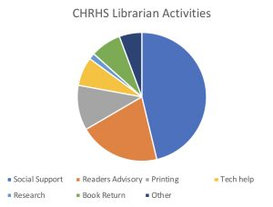 Graph depicting the CHRHS Librarian Activities: Social Support, Readers' Advisory, Printing, Tech Help, Research, Book Return, and other