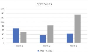 Graph depicting staff visits, comparing 2015 to 2019 in the first 3 weeks of school
