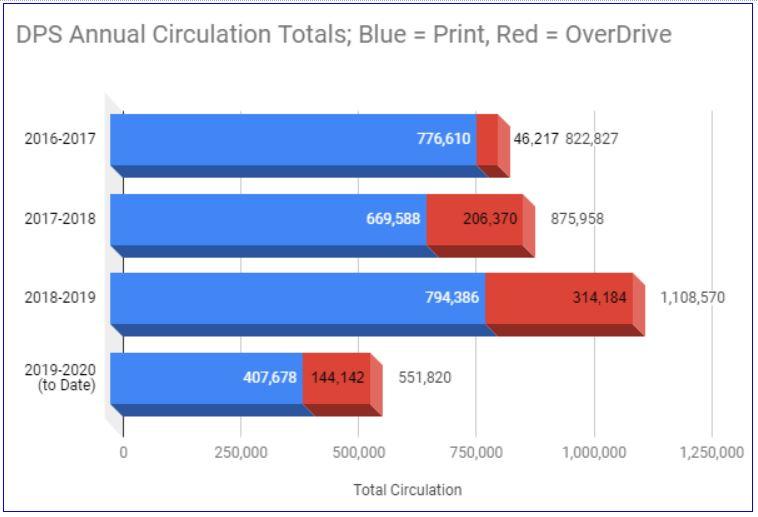 DPS Circulation - 2016-Present