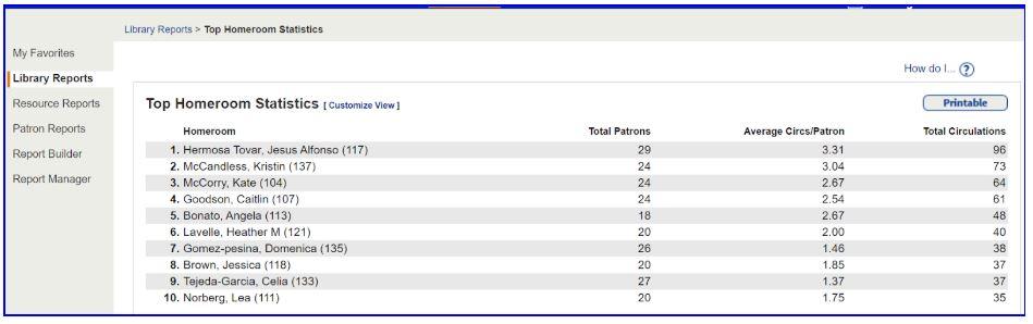 Top Homerooms/Grades Report