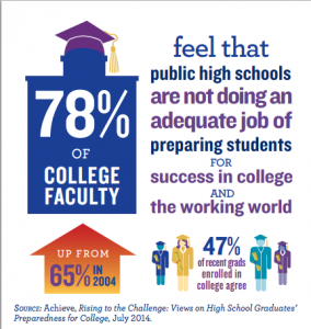 College Transition Infographic from Achieve Survey