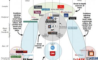 News Bias Chart by Vanessa Otero