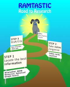 Draft of Research Road Map
