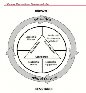 Conceptual model of school librarian leadership. Everhart & Johnston