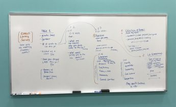 Image of a white board depicting a brainstorm of questions for a student survey.