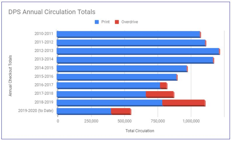 DPS Circulation Totals