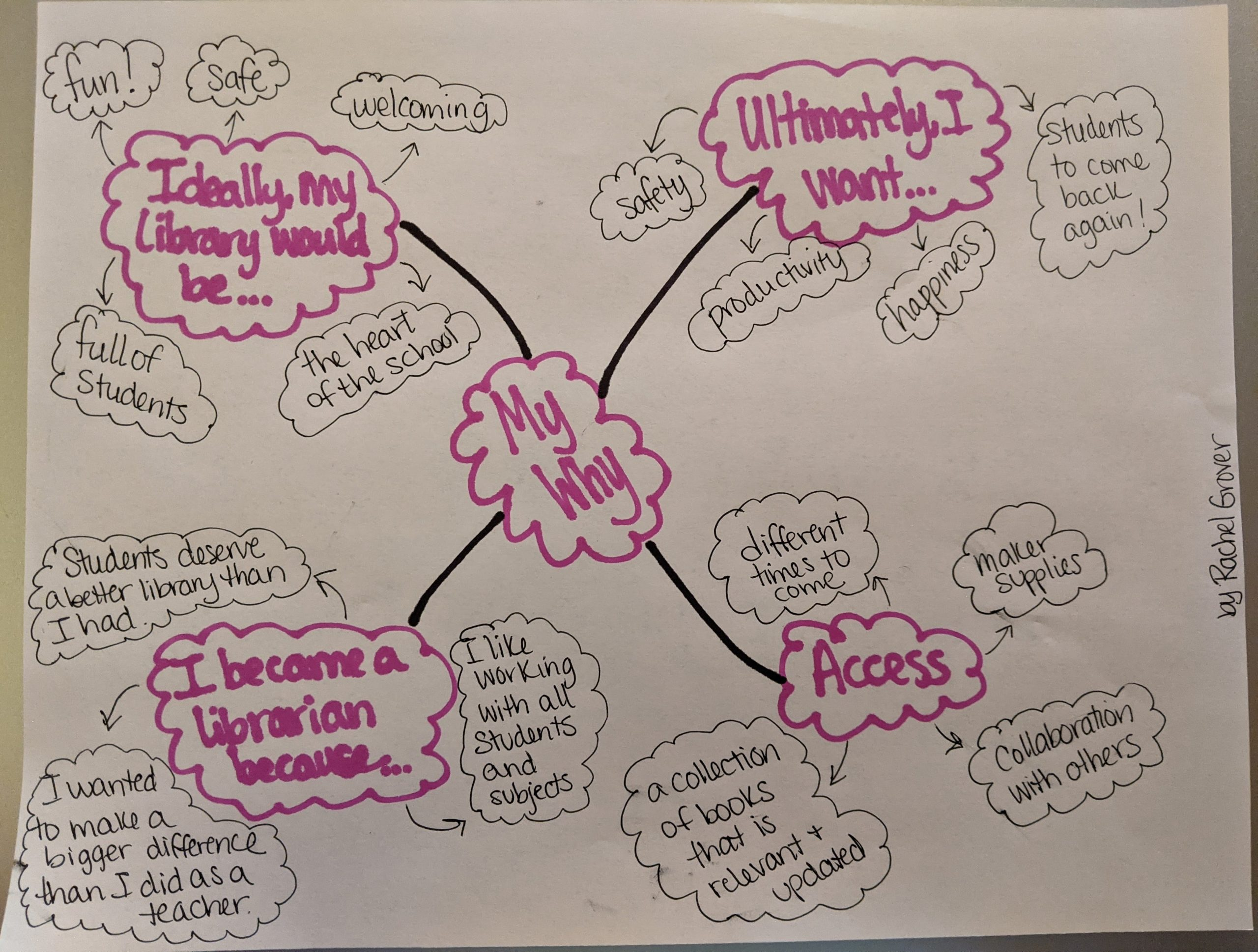 My mind map of figuring out my why for being a librarian